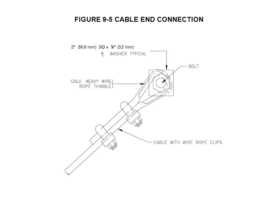 FIGURE 9-5 CABLE END CONNECTION