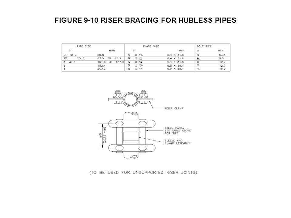 FIGURE 9-10 RISER BRACING FOR HUBLESS PIPES