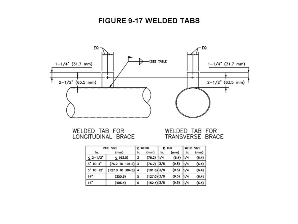FIGURE 9-17 WELDED TABS