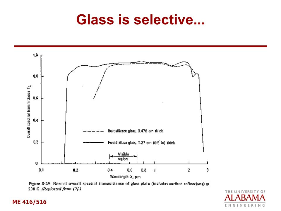 Glass is selective...