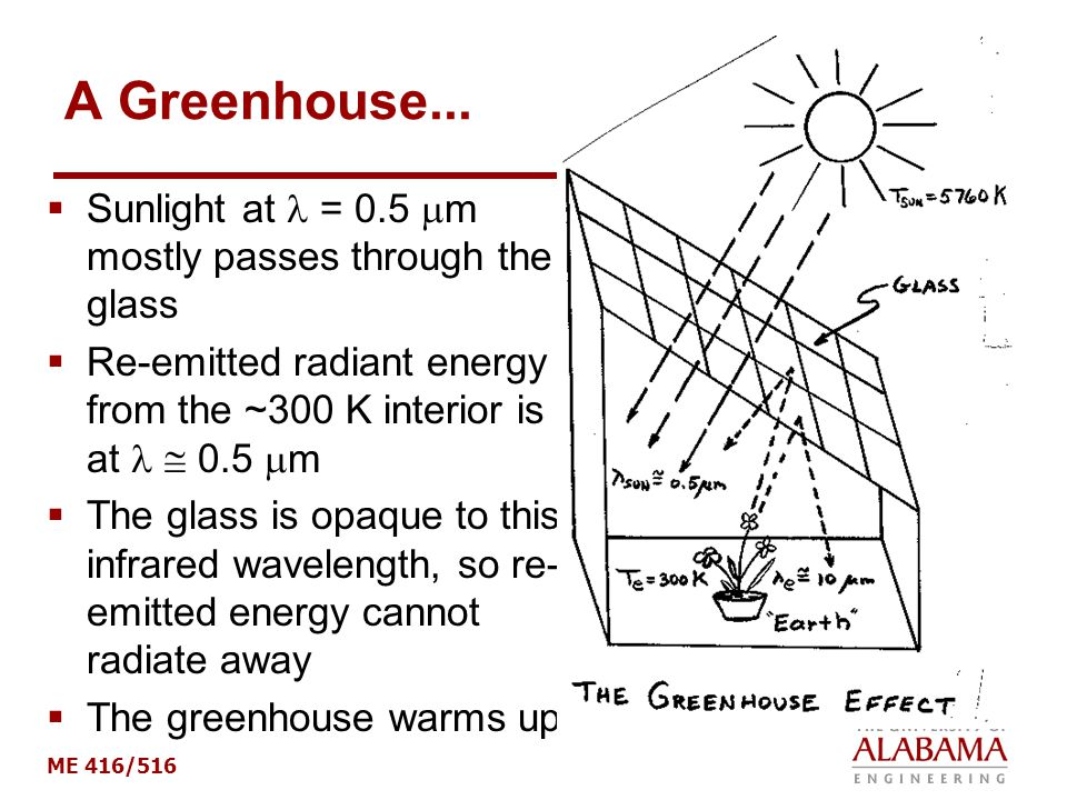 A Greenhouse... Sunlight at  = 0.5 m mostly passes through the glass
