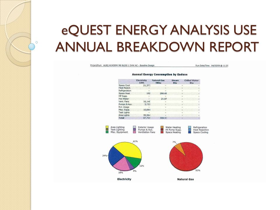 eQUEST ENERGY ANALYSIS USE ANNUAL BREAKDOWN REPORT