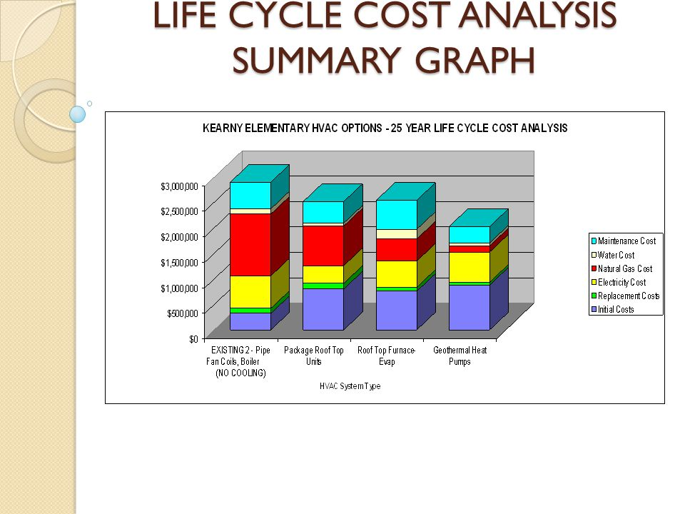 LIFE CYCLE COST ANALYSIS SUMMARY GRAPH