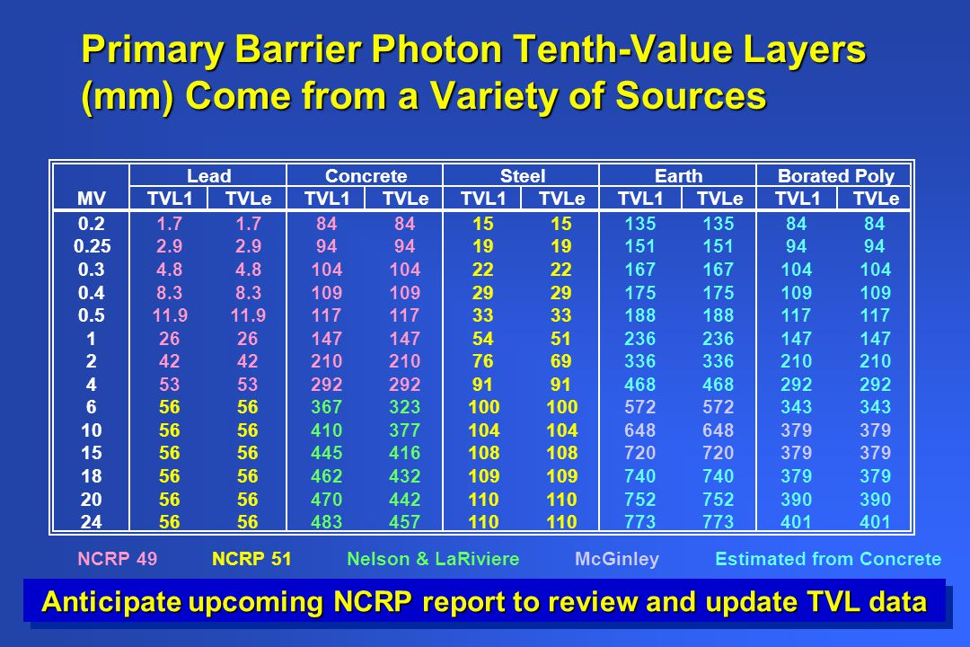 Anticipate upcoming NCRP report to review and update TVL data
