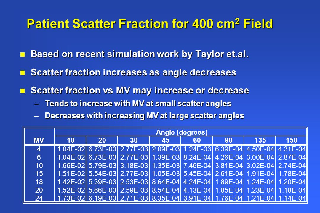 Patient Scatter Fraction for 400 cm2 Field