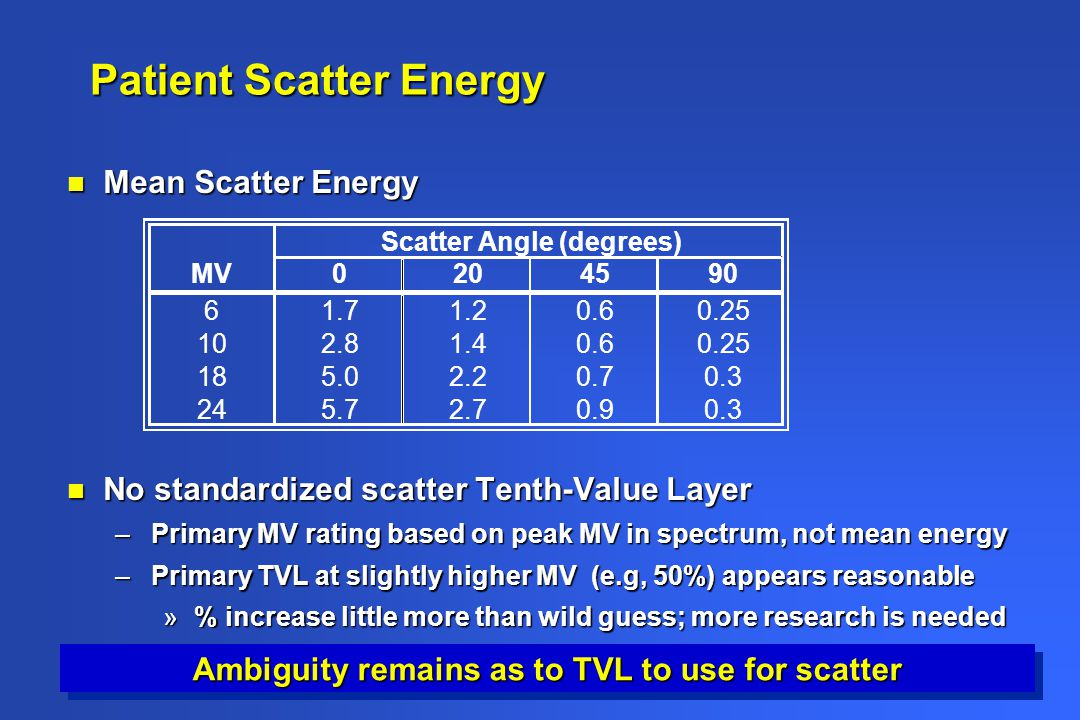 Patient Scatter Energy