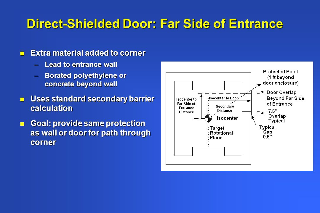 Direct-Shielded Door: Far Side of Entrance