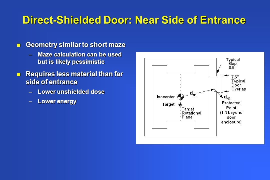 Direct-Shielded Door: Near Side of Entrance