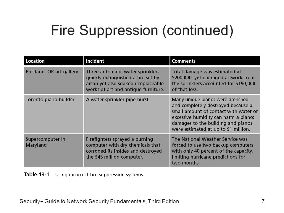 Fire Suppression (continued)