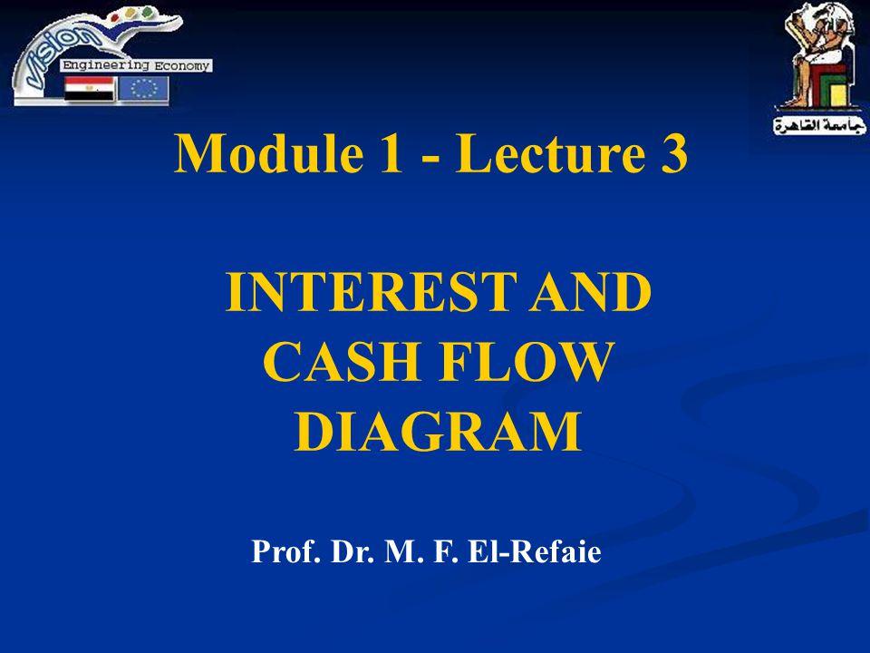 INTEREST AND CASH FLOW DIAGRAM