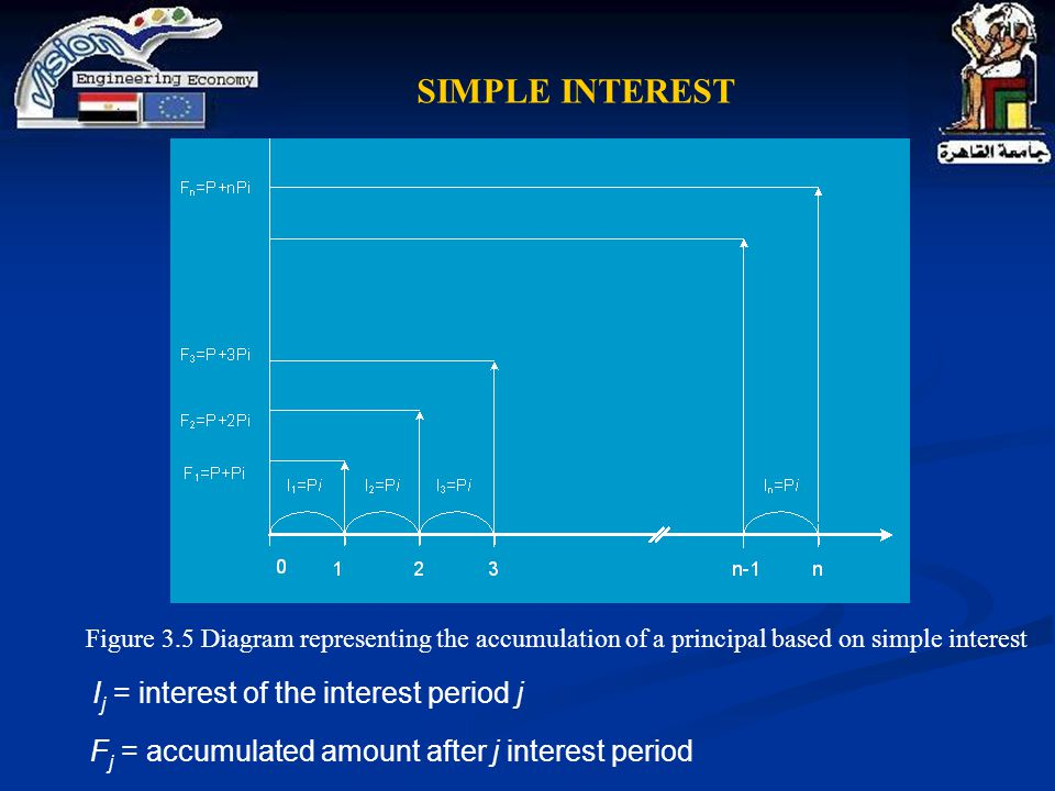 SIMPLE INTEREST Ij = interest of the interest period j