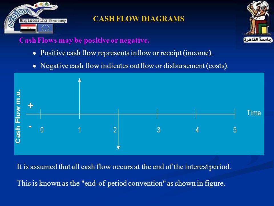 CASH FLOW DIAGRAMS Cash Flows may be positive or negative. Positive cash flow represents inflow or receipt (income).