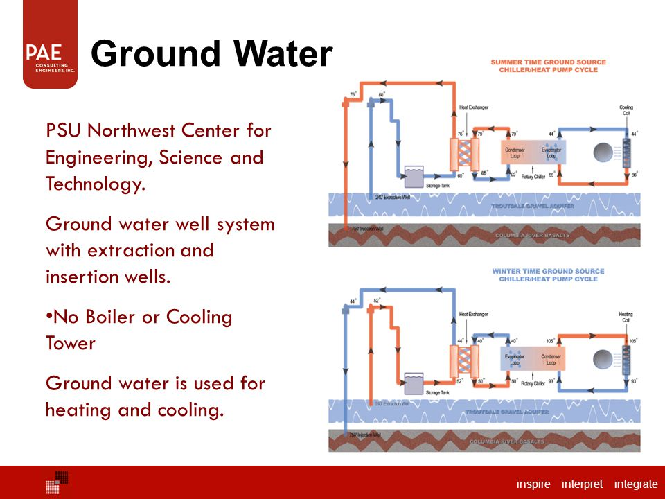 Ground Water PSU Northwest Center for Engineering, Science and Technology. Ground water well system with extraction and insertion wells.
