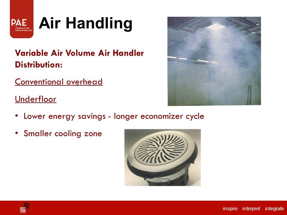 Air Handling Package Air Handler Variable Air Volume Air Handler