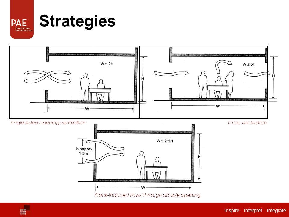 Strategies Single-sided opening ventilation Cross ventilation