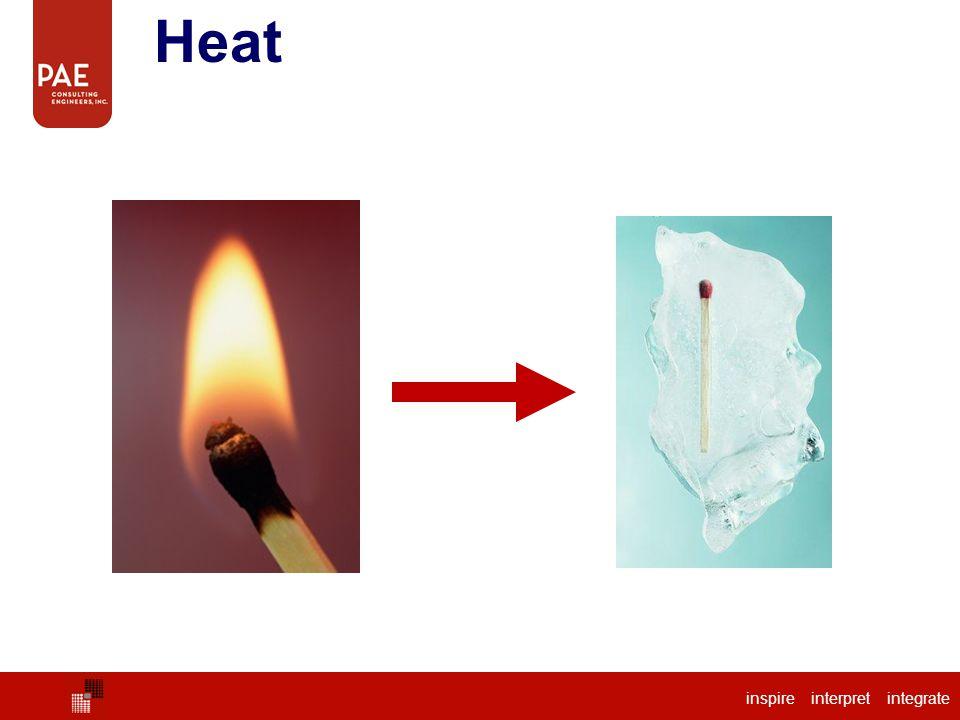 Heat inspire interpret integrate