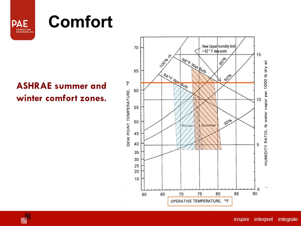 ASHRAE summer and winter comfort zones.