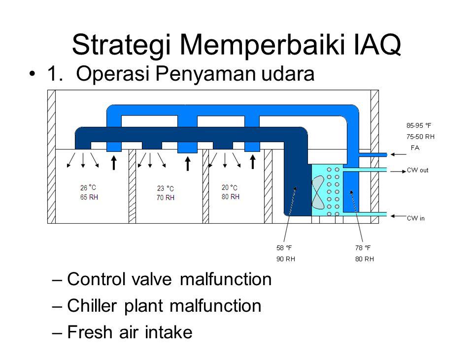 Strategi Memperbaiki IAQ