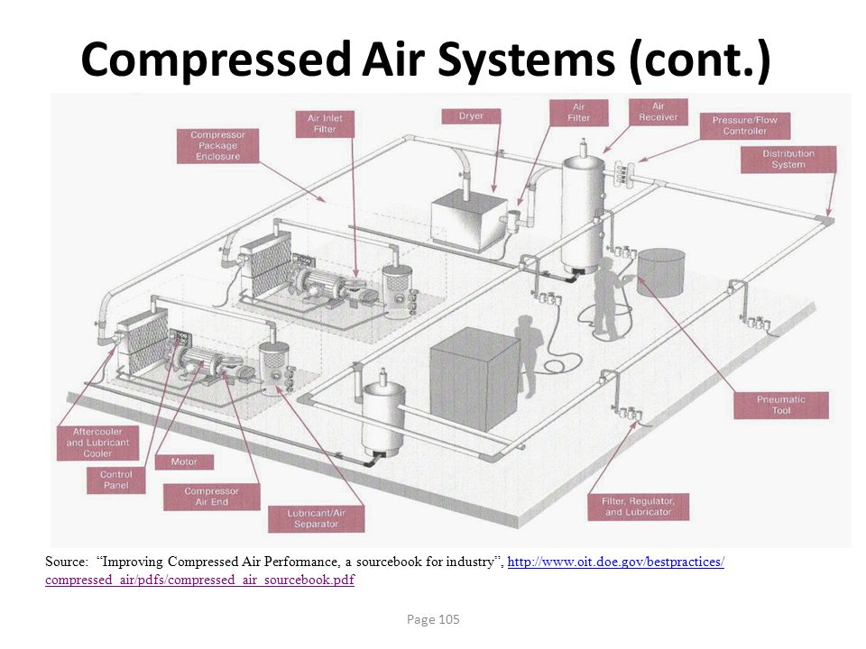 Compressed Air Systems (cont.)