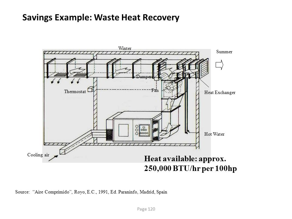 Savings Example: Waste Heat Recovery