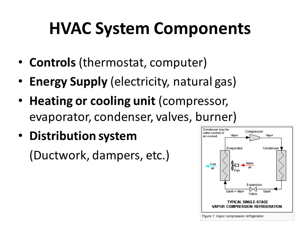 HVAC System Components