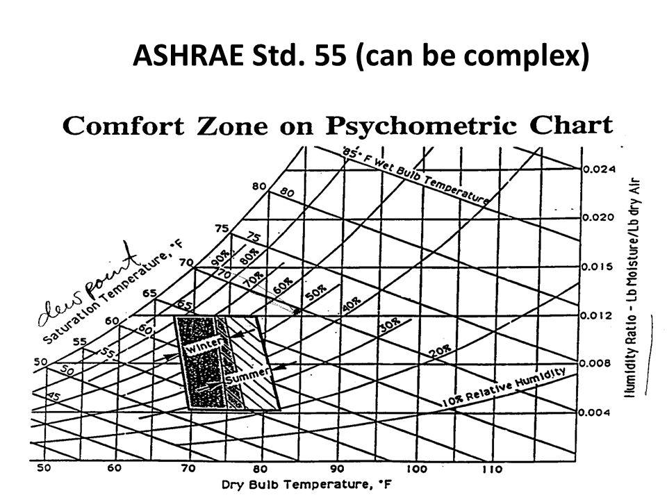 ASHRAE Std. 55 (can be complex)