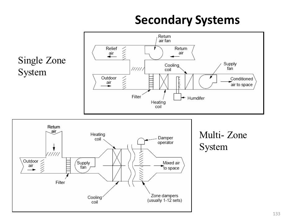 Secondary Systems Single Zone System Multi- Zone System