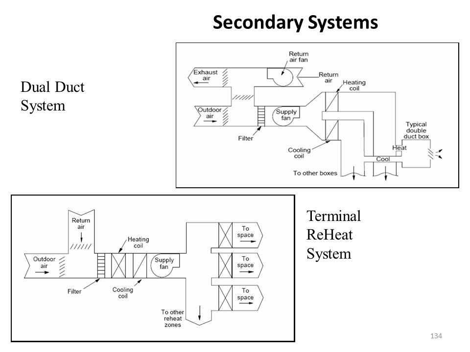 Secondary Systems Dual Duct System Terminal ReHeat System