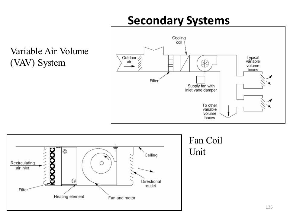Secondary Systems Variable Air Volume (VAV) System Fan Coil Unit