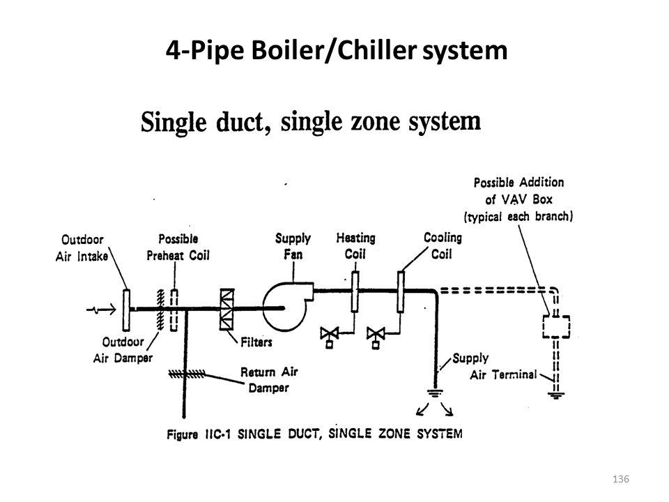 4-Pipe Boiler/Chiller system
