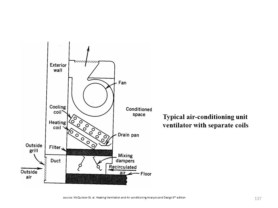 Typical air-conditioning unit ventilator with separate coils