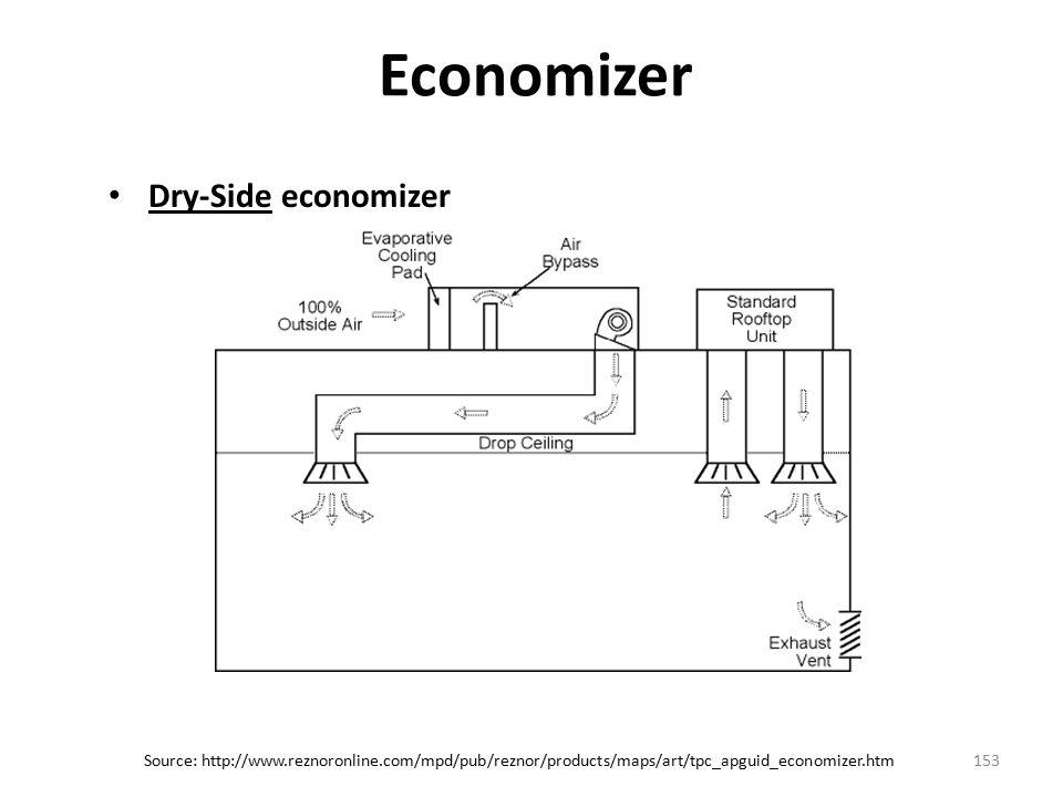Economizer Dry-Side economizer