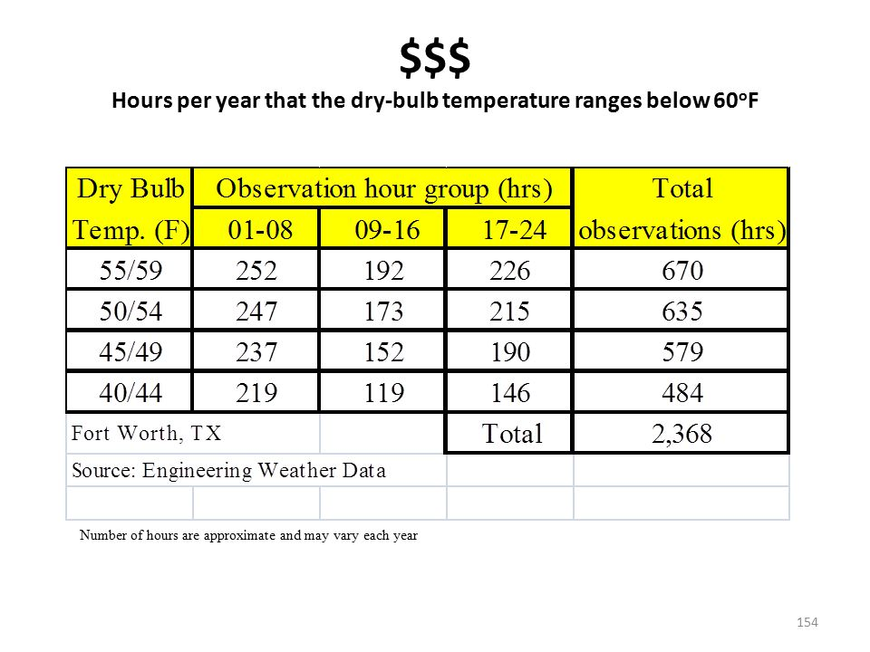 $$$ Hours per year that the dry-bulb temperature ranges below 60oF