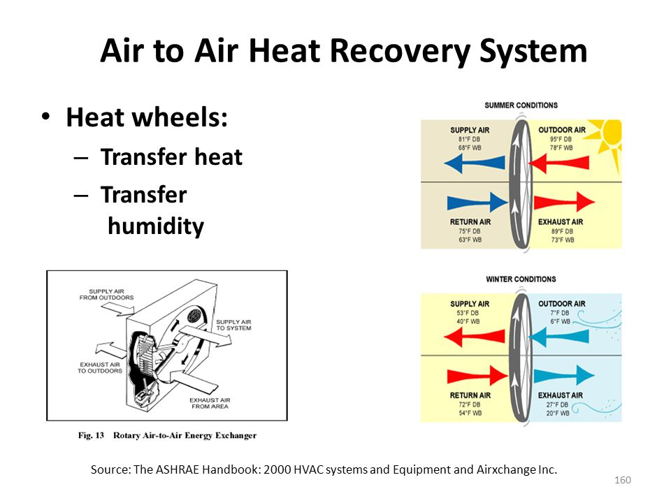 Air to Air Heat Recovery System
