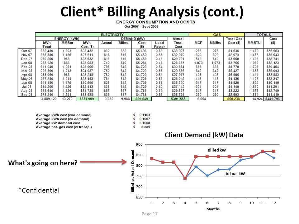 Client* Billing Analysis (cont.)