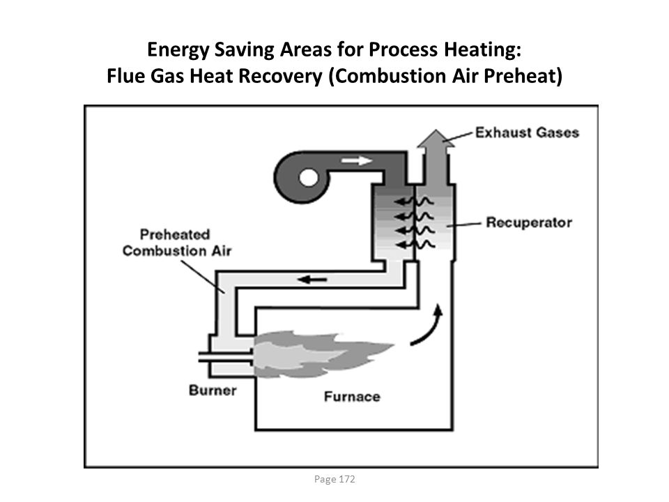 Energy Saving Areas for Process Heating: Flue Gas Heat Recovery (Combustion Air Preheat)