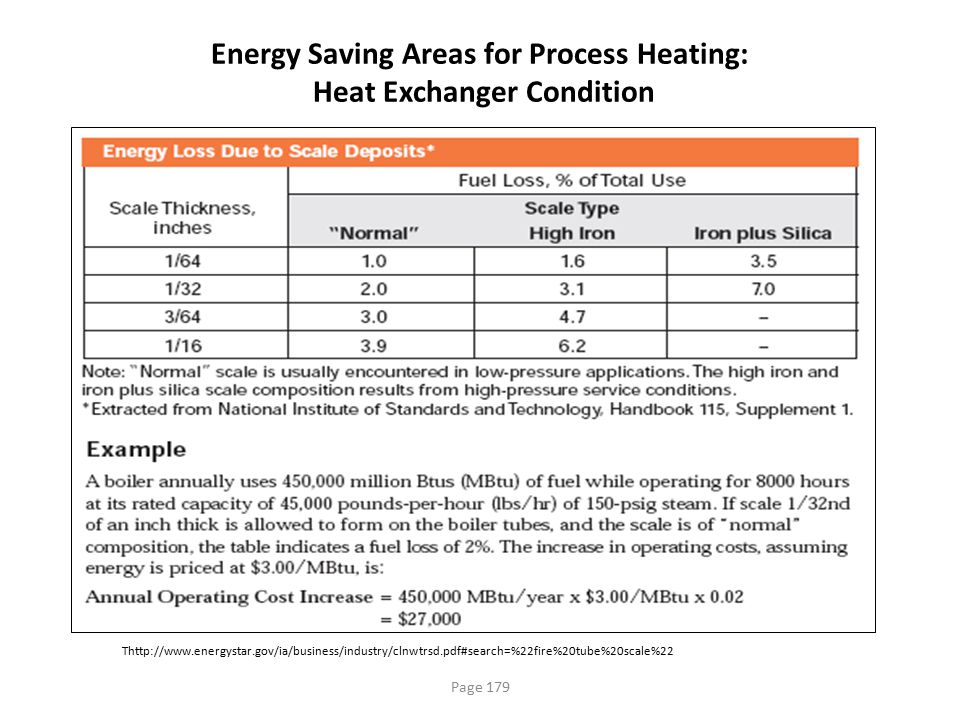 Energy Saving Areas for Process Heating: Heat Exchanger Condition