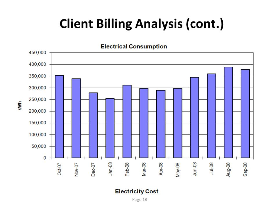 Client Billing Analysis (cont.)