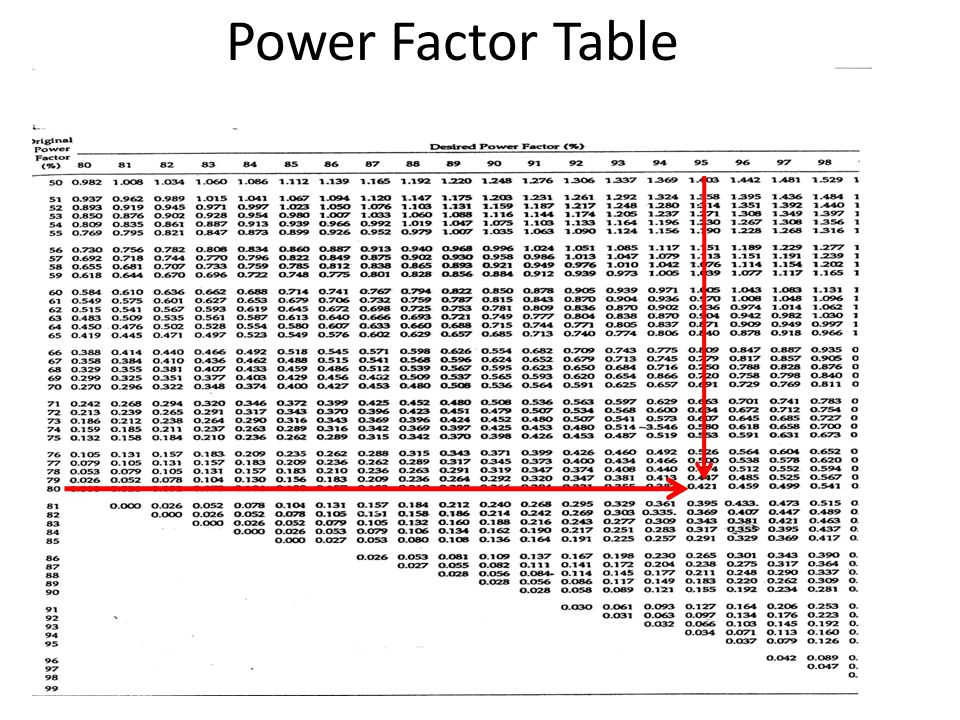 Power Factor Table