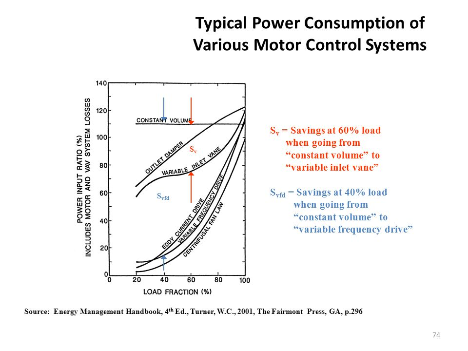 Typical Power Consumption of Various Motor Control Systems