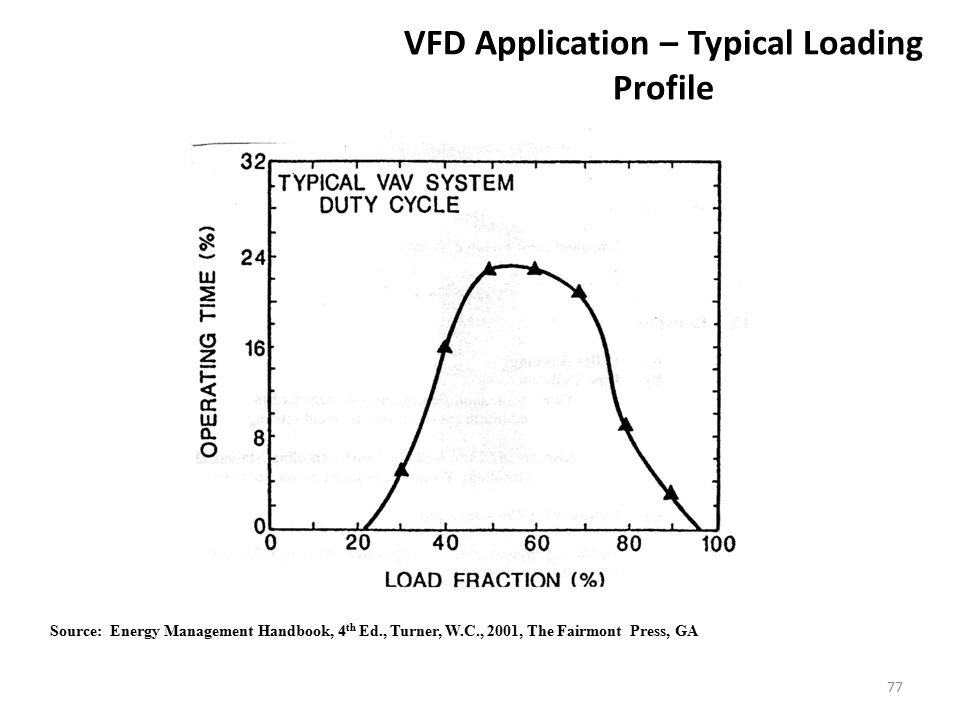 VFD Application – Typical Loading Profile