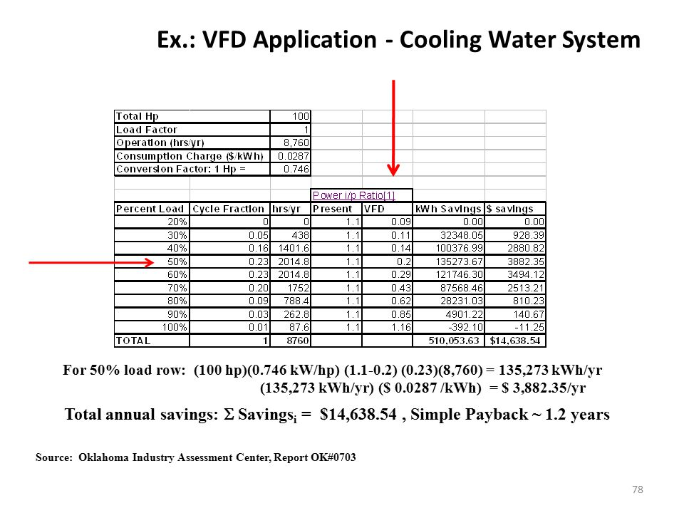 Ex.: VFD Application - Cooling Water System