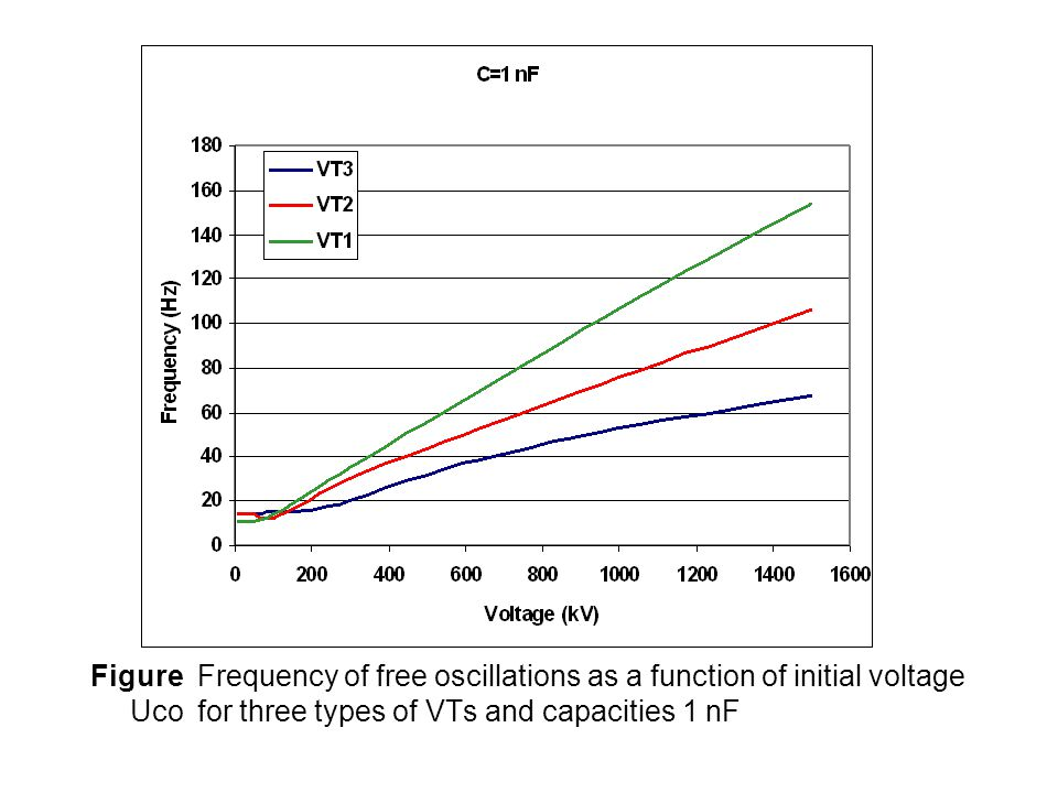 Figure Frequency of free oscillations as a function of initial voltage Uco for three types of VTs and capacities 1 nF