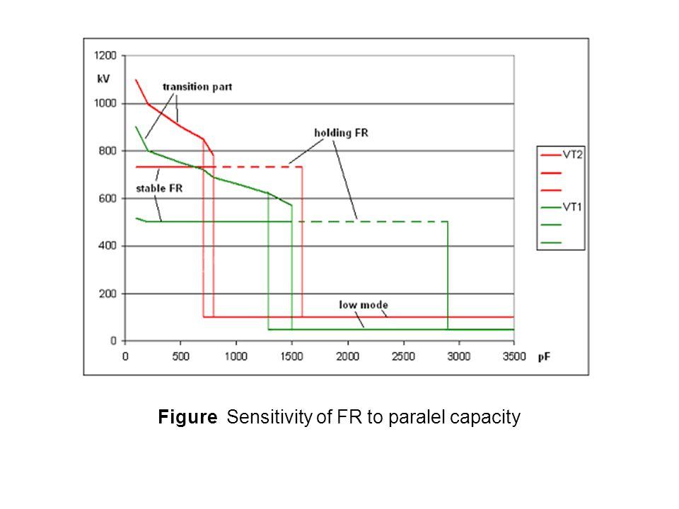 Figure Sensitivity of FR to paralel capacity