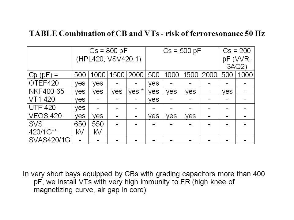 TABLE Combination of CB and VTs - risk of ferroresonance 50 Hz