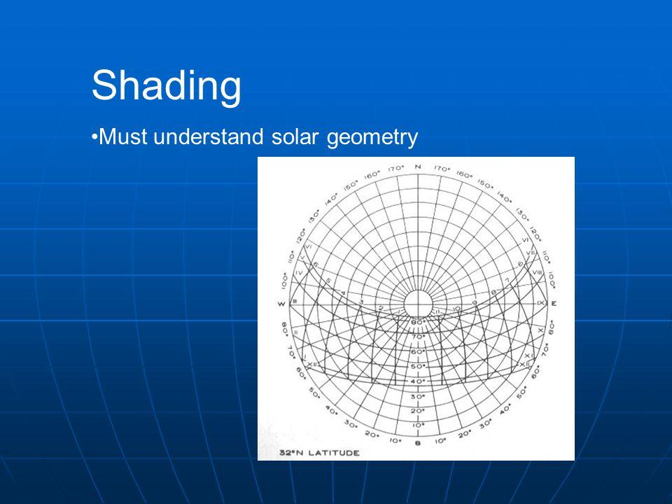 Shading Must understand solar geometry