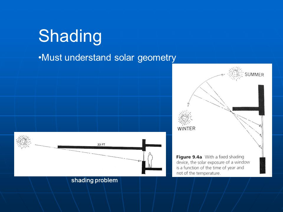 Shading Must understand solar geometry East / West shading problem