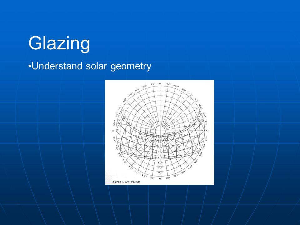 Glazing Understand solar geometry