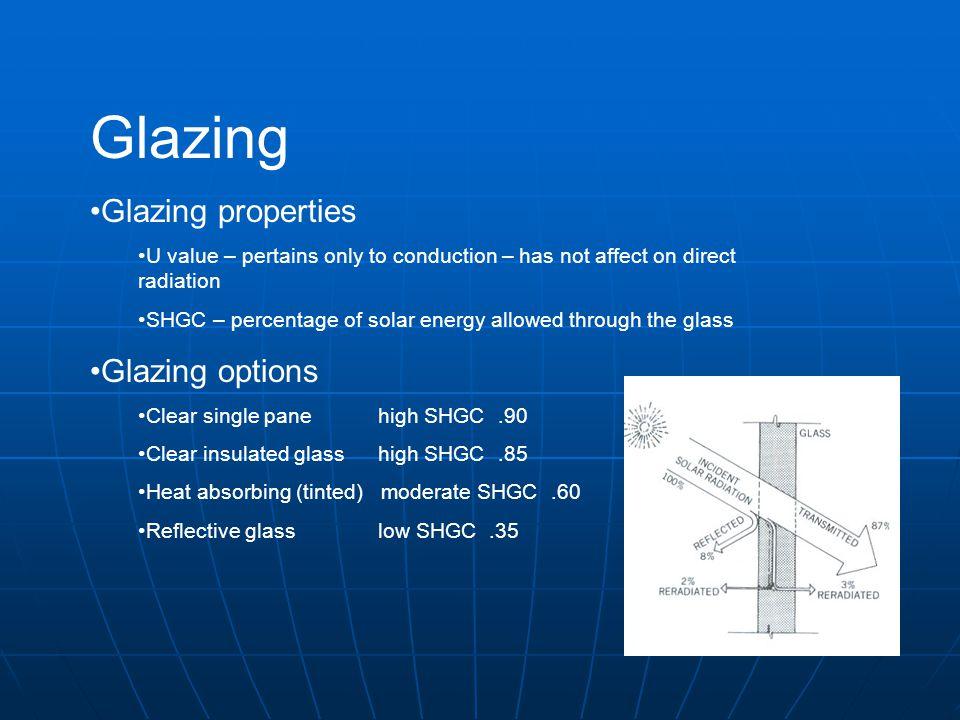 Glazing Glazing properties Glazing options