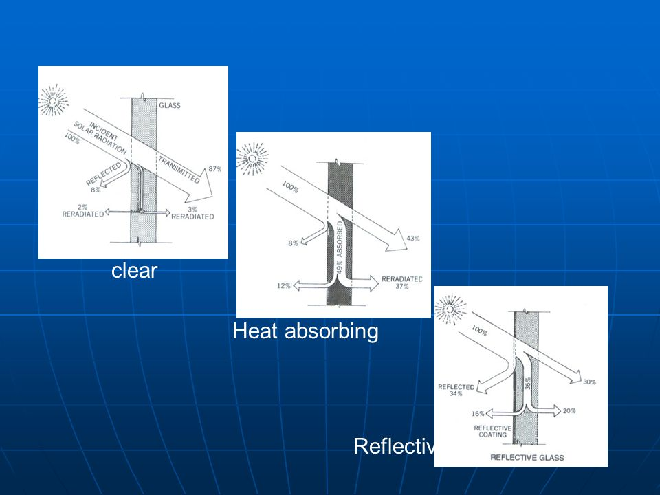 clear Heat absorbing Reflective